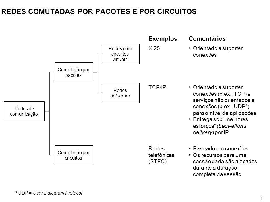 9 REDES COMUTADAS POR PACOTES E POR CIRCUITOS *UDP = User Datagram Protocol X.25 Exemplos Networks with virtual circuits Redes com circuitos virtuais