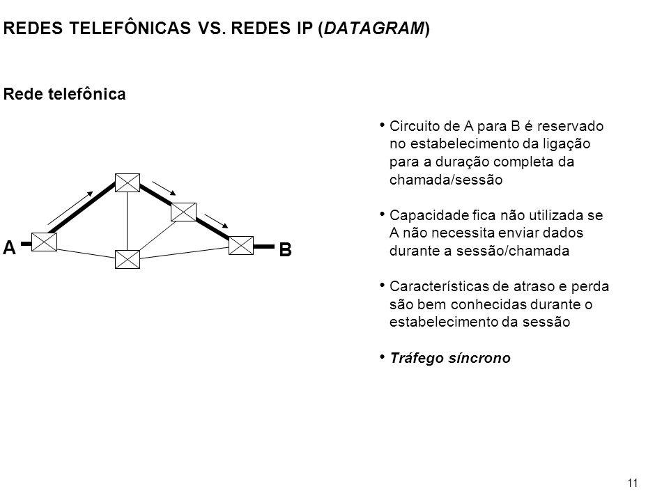 11 REDES TELEFÔNICAS VS. REDES IP (DATAGRAM) Rede telefônica A B Circuito de A para B é reservado no estabelecimento da ligação para a duração complet