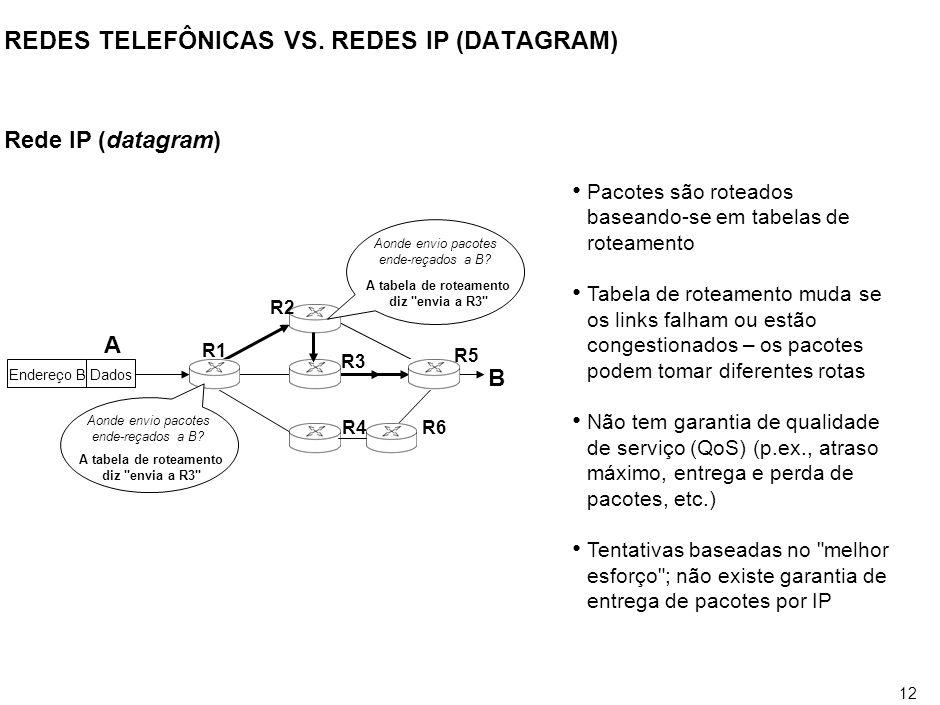 12 REDES TELEFÔNICAS VS. REDES IP (DATAGRAM) Rede IP (datagram) Endereço BDados R2 R5 R6R4 R1 R3 Aonde envio pacotes ende-reçados a B? A tabela de rot