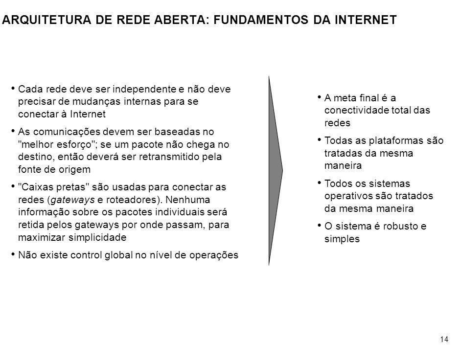 14 ARQUITETURA DE REDE ABERTA: FUNDAMENTOS DA INTERNET Cada rede deve ser independente e não deve precisar de mudanças internas para se conectar à Int