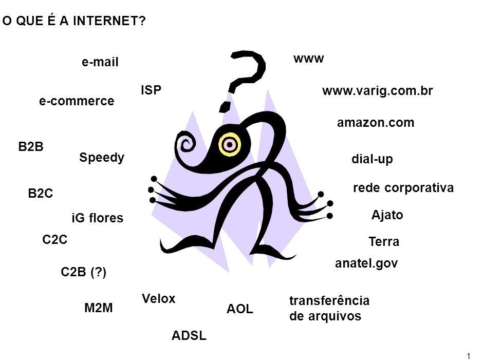 1 O QUE É A INTERNET? e-mail e-commerce B2B B2C C2C C2B (?) M2M www amazon.com rede corporativa anatel.gov transferência de arquivos www.varig.com.br