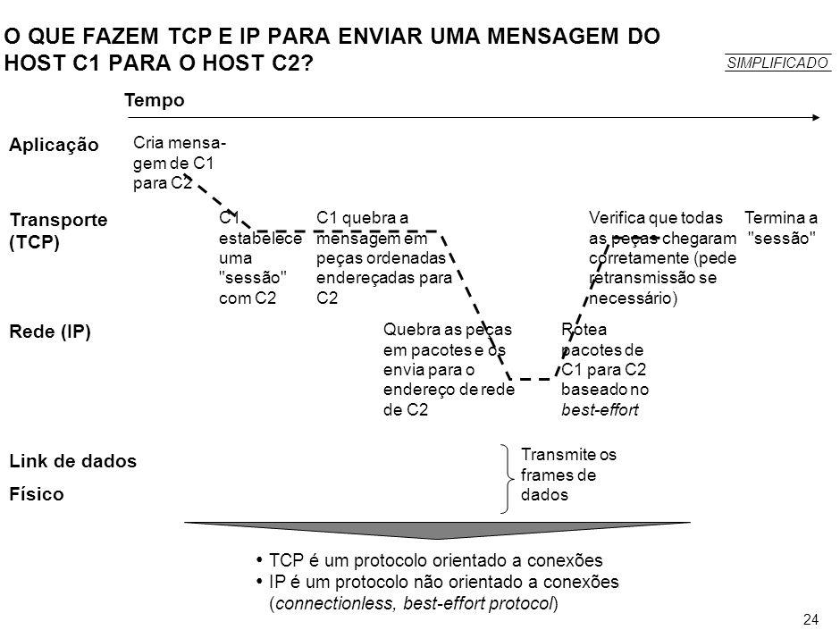 24 O QUE FAZEM TCP E IP PARA ENVIAR UMA MENSAGEM DO HOST C1 PARA O HOST C2? Aplicação Transporte (TCP) Rede (IP) Link de dados Físico Tempo Cria mensa