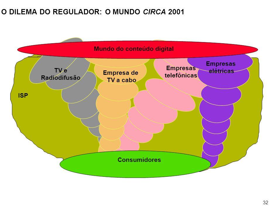 32 O DILEMA DO REGULADOR: O MUNDO CIRCA 2001 Consumidores Mundo do conteúdo digital TV e Radiodifusão Empresas telefônicas Empresa de TV a cabo Empres