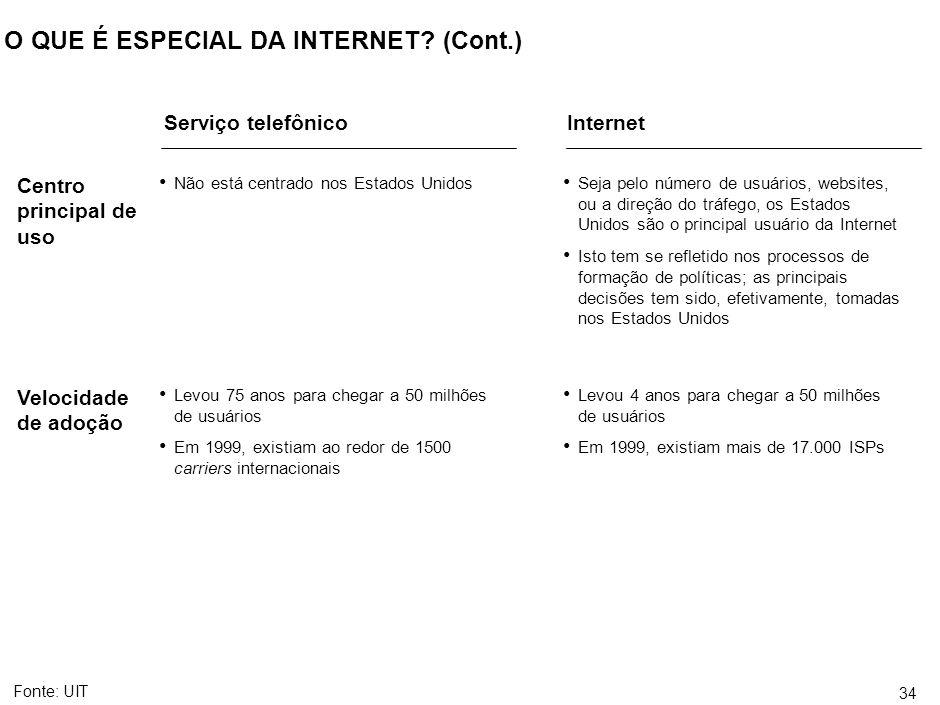 34 O QUE É ESPECIAL DA INTERNET? (Cont.) Fonte:UIT Não está centrado nos Estados Unidos Seja pelo número de usuários, websites, ou a direção do tráfeg