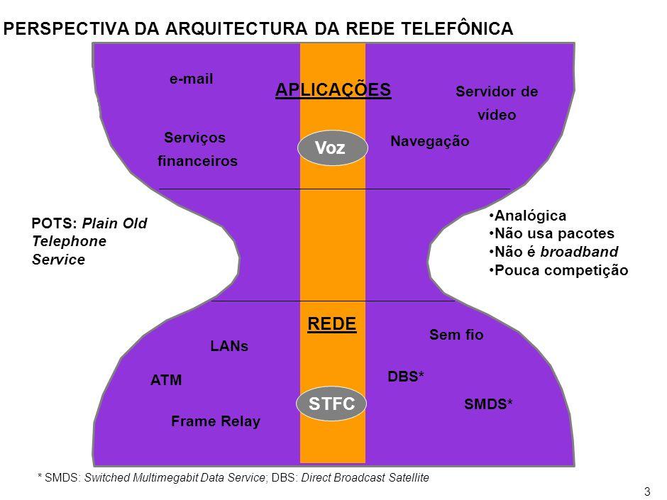3 PERSPECTIVA DA ARQUITECTURA DA REDE TELEFÔNICA *SMDS: Switched Multimegabit Data Service; DBS: Direct Broadcast Satellite APLICAÇÕES REDE Serviços f