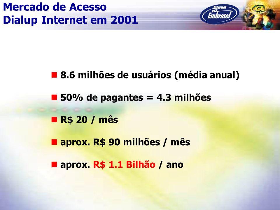 8.6 milhões de usuários (média anual) 50% de pagantes = 4.3 milhões R$ 20 / mês aprox. R$ 90 milhões / mês aprox. R$ 1.1 Bilhão / ano Mercado de Acess
