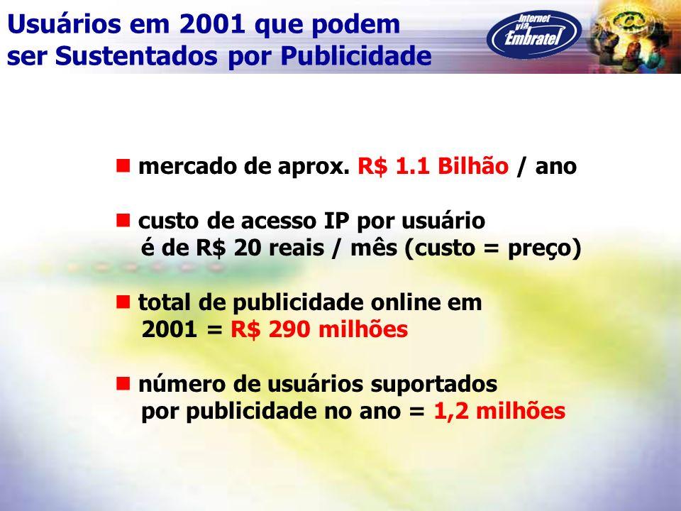 mercado de aprox. R$ 1.1 Bilhão / ano custo de acesso IP por usuário é de R$ 20 reais / mês (custo = preço) total de publicidade online em 2001 = R$ 2