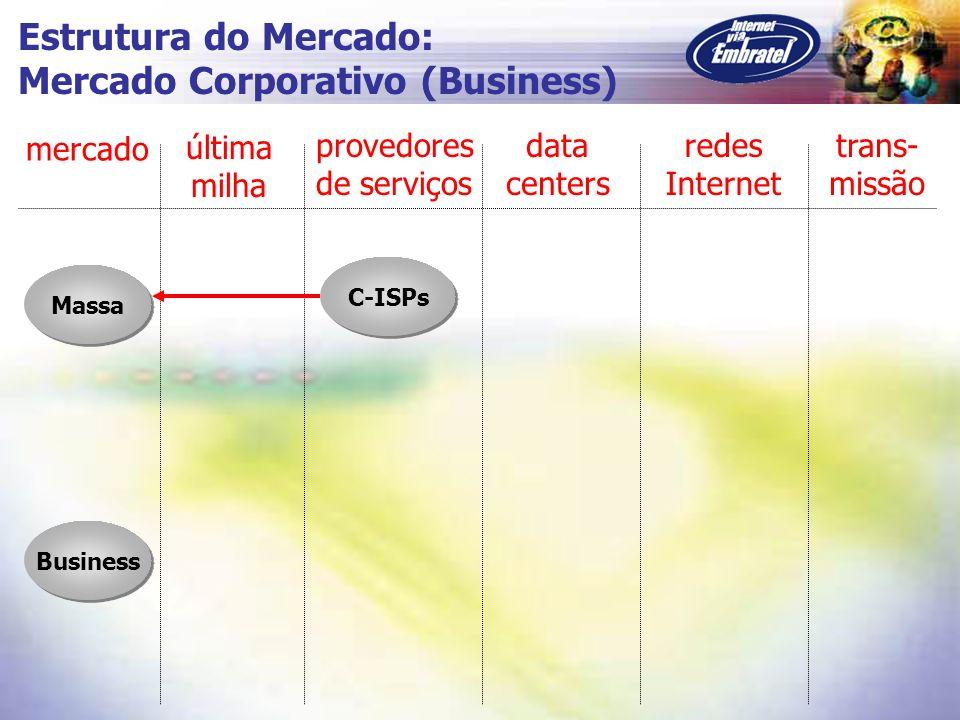Massa C-ISPs Business mercado última milha provedores de serviços data centers redes Internet trans- missão Estrutura do Mercado: Mercado Corporativo
