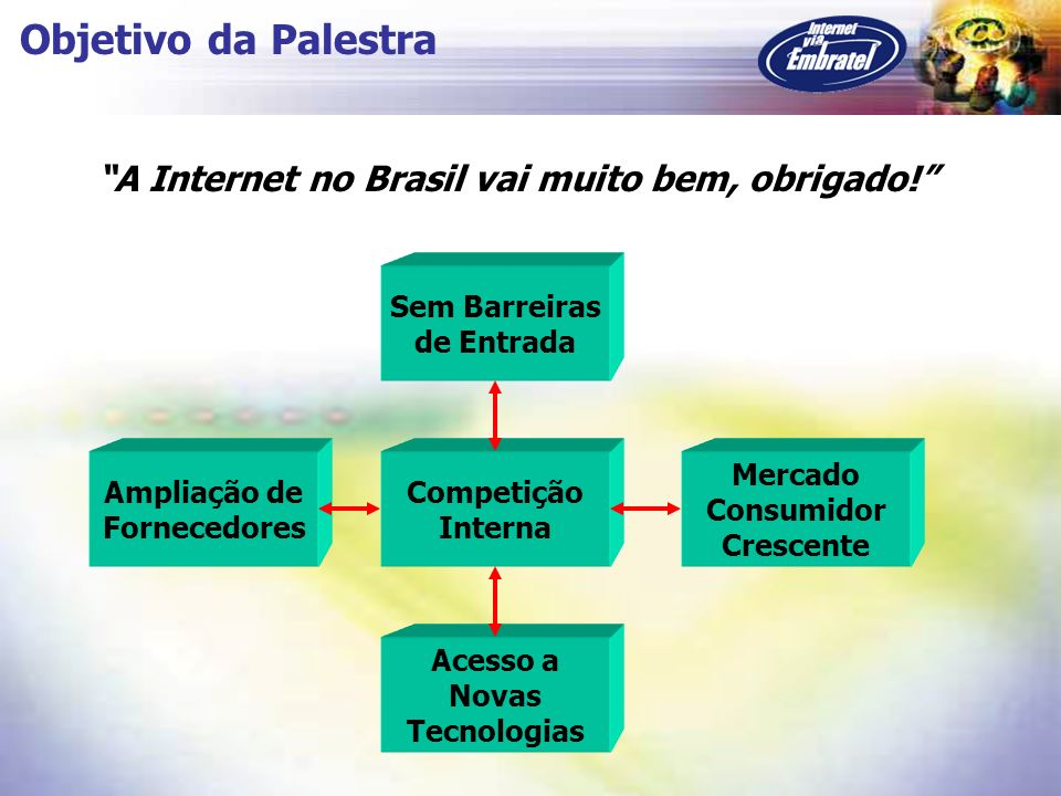 Objetivo da Palestra A Internet no Brasil vai muito bem, obrigado! Ampliação de Fornecedores Sem Barreiras de Entrada Mercado Consumidor Crescente Ace