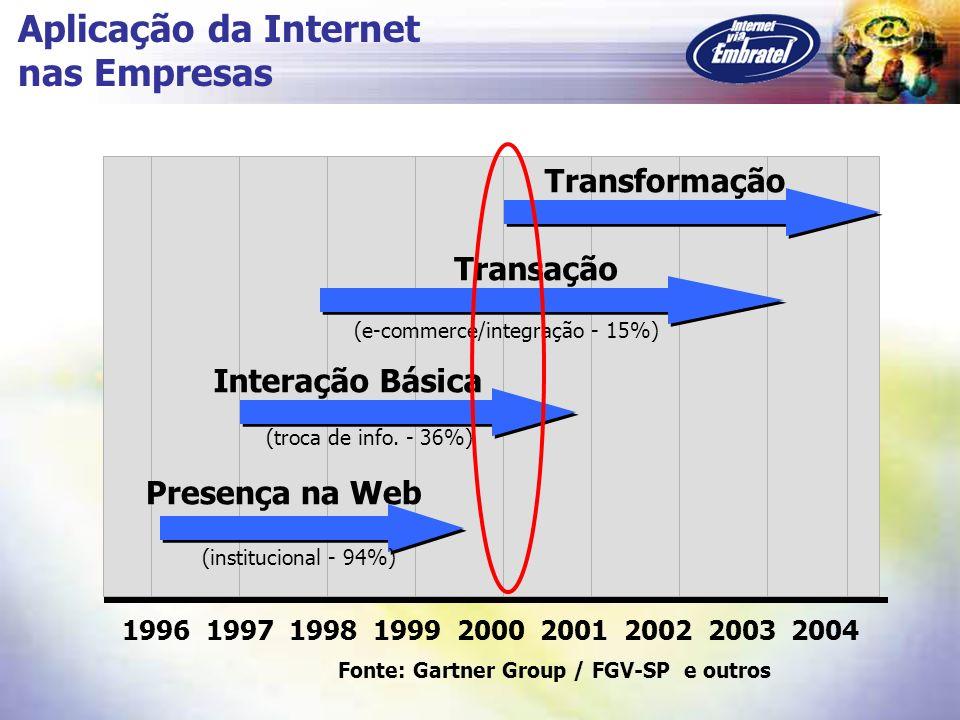1996 1997 1998 1999 2000 2001 2002 2003 2004 Transformação Presença na Web (institucional - 94%) Interação Básica (troca de info. - 36%) Transação (e-