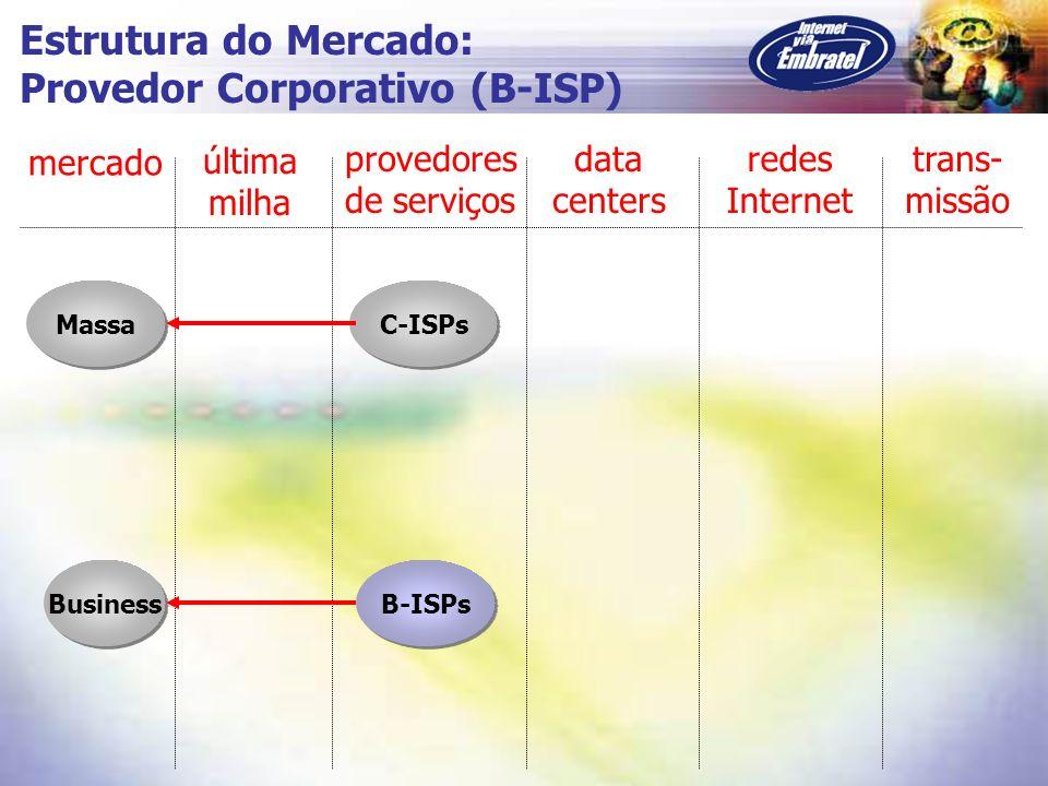 Massa C-ISPs Business mercado última milha provedores de serviços data centers redes Internet trans- missão Estrutura do Mercado: Provedor Corporativo