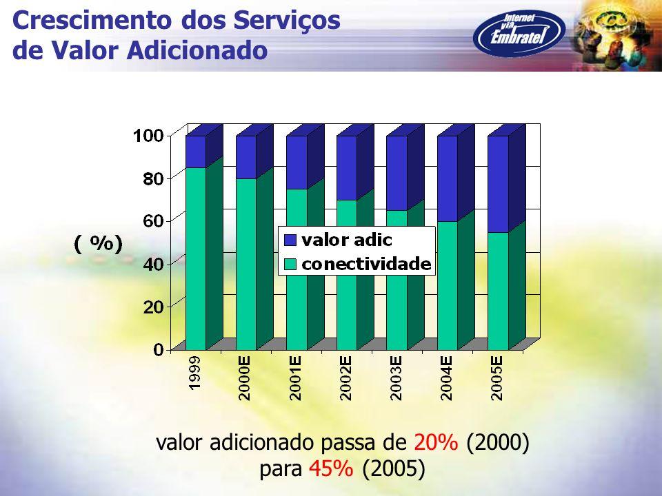 valor adicionado passa de 20% (2000) para 45% (2005) Crescimento dos Serviços de Valor Adicionado