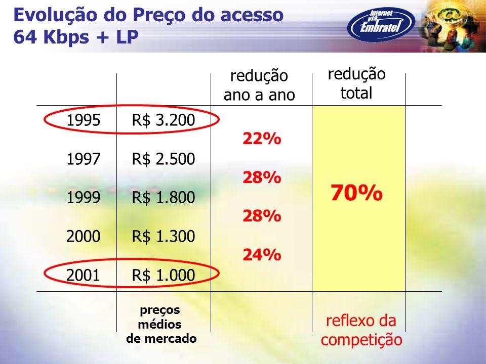 Evolução do Preço do acesso 64 Kbps + LP 1995 R$ 3.200 1997 R$ 2.500 1999 R$ 1.800 2000 R$ 1.300 2001 R$ 1.000 22% 28% 24% 70% redução ano a ano reduç