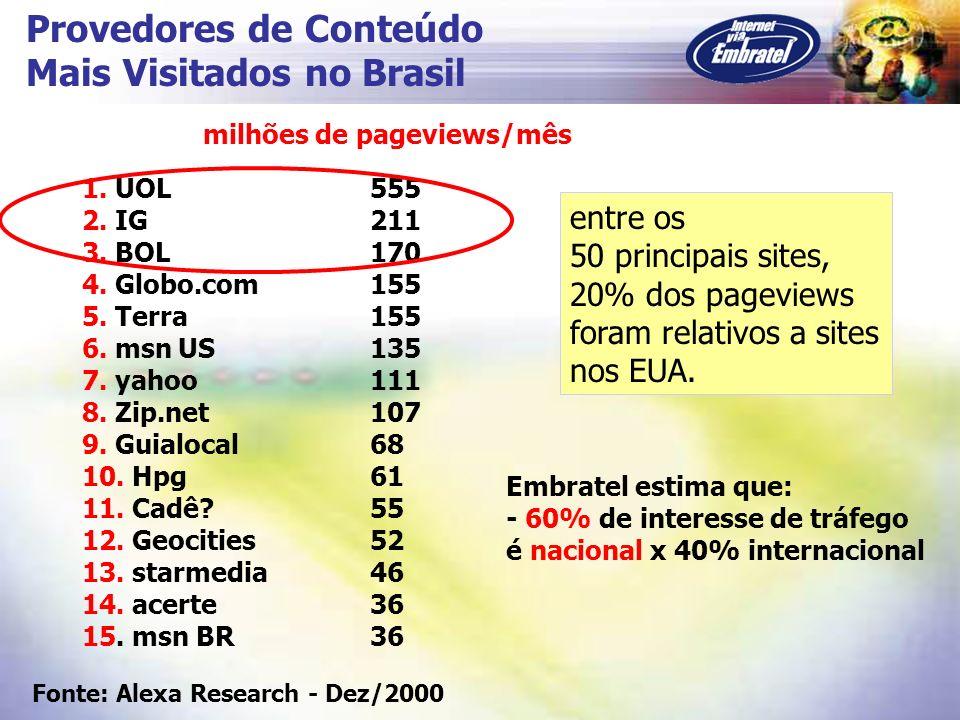 Provedores de Conteúdo Mais Visitados no Brasil 1. UOL555 2. IG211 3. BOL170 4. Globo.com155 5. Terra155 6. msnUS135 7. yahoo111 8. Zip.net107 9. Guia