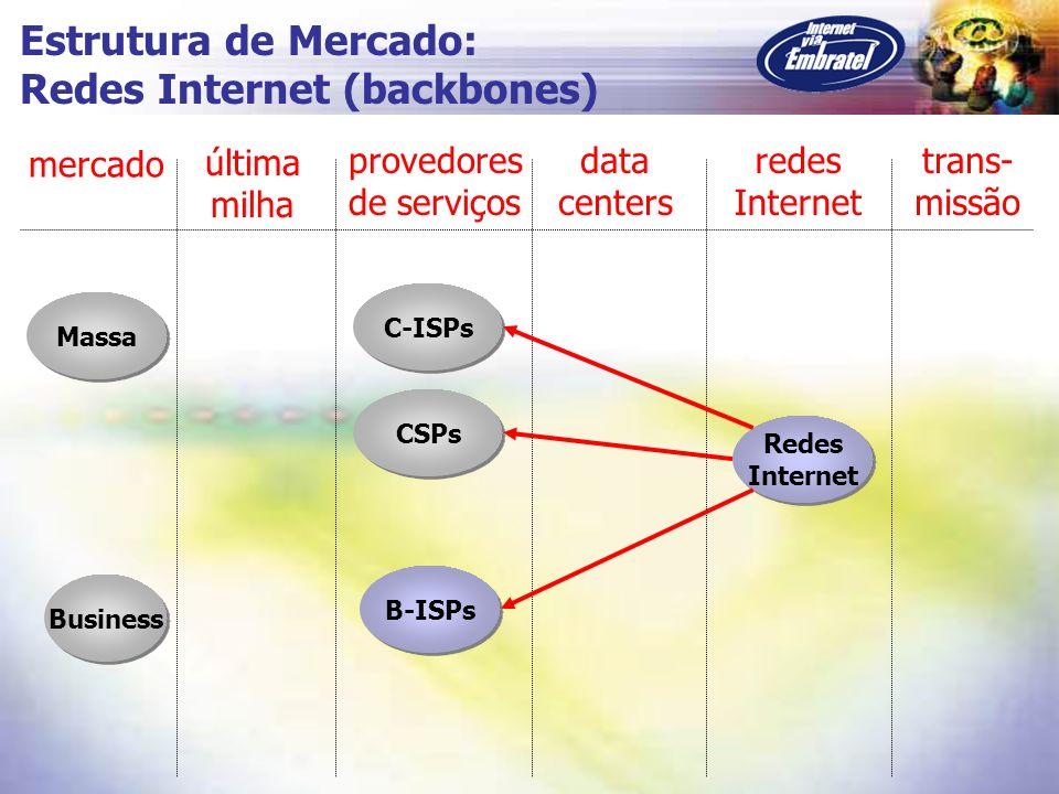 Massa C-ISPs CSPs Business B-ISPs mercado última milha provedores de serviços data centers redes Internet trans- missão Estrutura de Mercado: Redes In