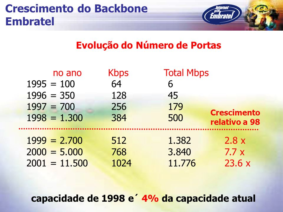 Evolução do Número de Portas no ano Kbps Total Mbps 1995 = 100646 1996 = 35012845 1997 = 700256179 1998 = 1.300384500 1999 = 2.7005121.382 2.8 x 2000