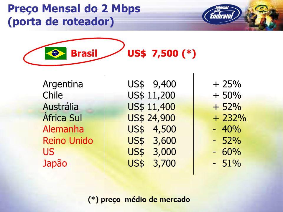 Preço Mensal do 2 Mbps (porta de roteador) Argentina US$ 9,400+ 25% Chile US$ 11,200+ 50% Austrália US$ 11,400+ 52% África Sul US$ 24,900+ 232% Aleman