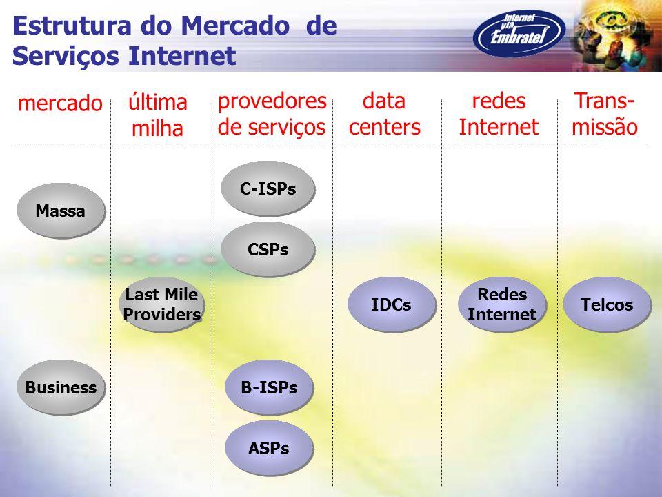 Números do NarrowBand no Brasil (mercado residencial) usuários Internet: 8.6 milhões % de usuários residenciais: 65% horas de uso por mês: 15 horas (900 min) tarifa telefônica média : R$ 0,02/min tráfego telefônico por user: R$ 18/mês receita telefônica anual: R$ 1.2 bilhões Fonte: Embratel
