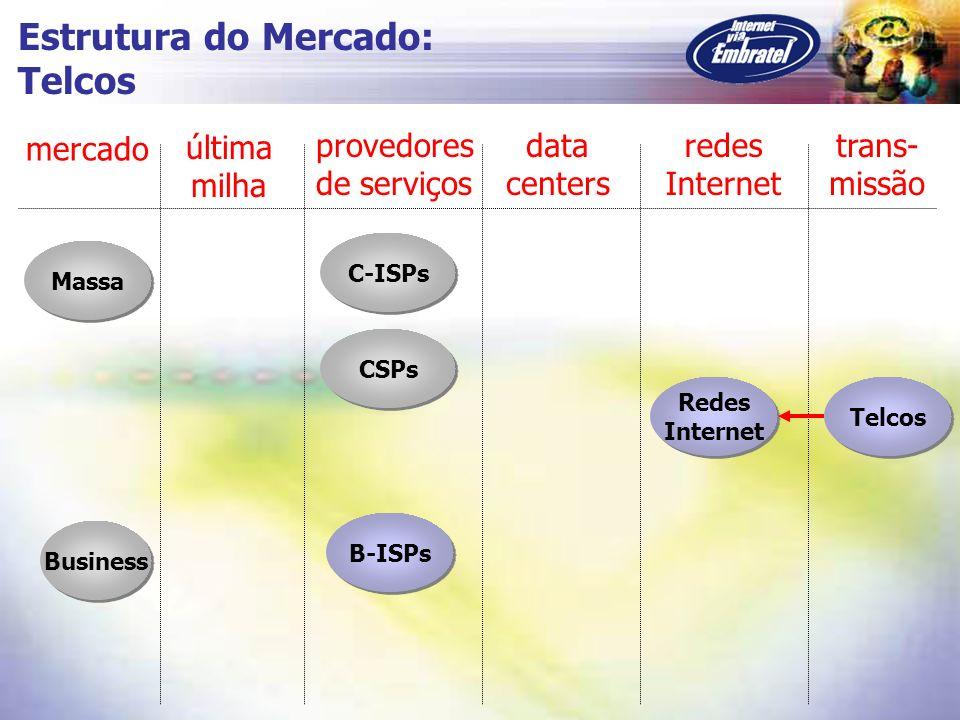Massa C-ISPs CSPs Business B-ISPs Redes Internet Redes Internet mercado última milha provedores de serviços data centers redes Internet trans- missão