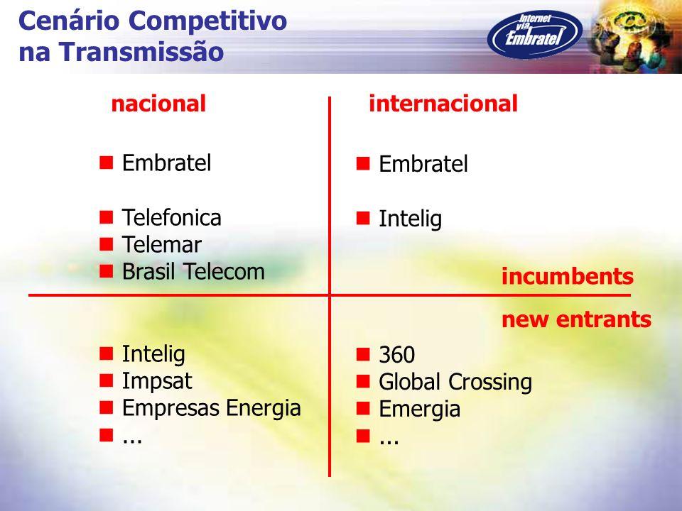 Cenário Competitivo na Transmissão Embratel Telefonica Telemar Brasil Telecom Intelig Impsat Empresas Energia... Embratel Intelig 360 Global Crossing