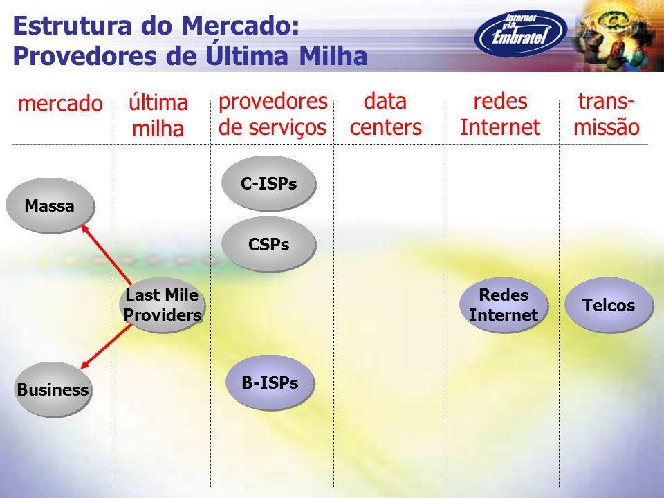 Massa C-ISPs CSPs Business B-ISPs Redes Internet Redes Internet Telcos mercado última milha provedores de serviços data centers redes Internet trans-