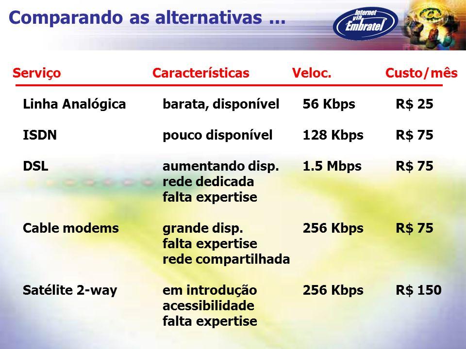 Comparando as alternativas... Linha Analógicabarata, disponível56 KbpsR$ 25 ISDNpouco disponível128 KbpsR$ 75 DSLaumentando disp.1.5 MbpsR$ 75 rede de
