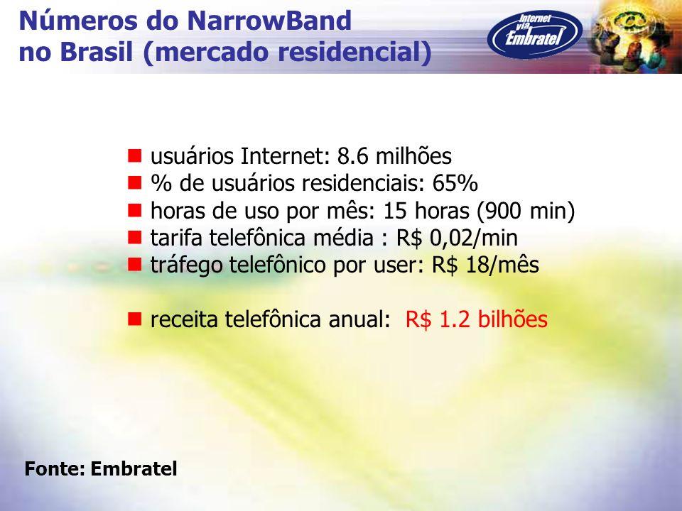 Números do NarrowBand no Brasil (mercado residencial) usuários Internet: 8.6 milhões % de usuários residenciais: 65% horas de uso por mês: 15 horas (9