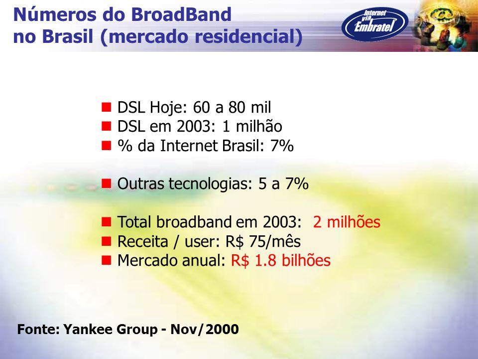 Números do BroadBand no Brasil (mercado residencial) DSL Hoje: 60 a 80 mil DSL em 2003: 1 milhão % da Internet Brasil: 7% Outras tecnologias: 5 a 7% T
