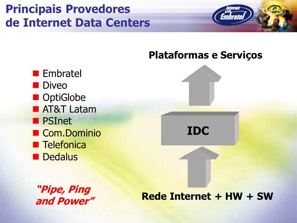 Principais Provedores de Internet Data Centers Embratel Diveo OptiGlobe AT&T Latam PSInet Com.Dominio Telefonica Dedalus IDC Rede Internet + HW + SW P