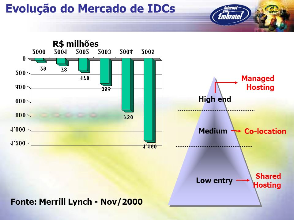 Evolução do Mercado de IDCs R$ milhões Fonte: Merrill Lynch - Nov/2000 High end Medium Low entry Managed Hosting Co-location Shared Hosting