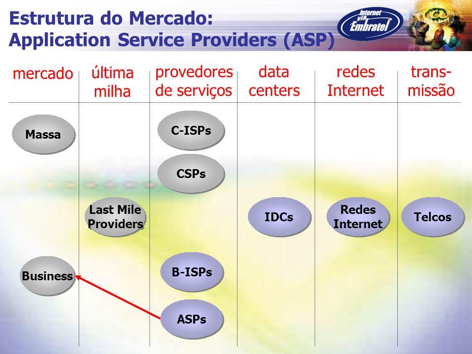 Massa C-ISPs CSPs Business B-ISPs Last Mile Providers Last Mile Providers Redes Internet Redes Internet Telcos mercado última milha provedores de serv