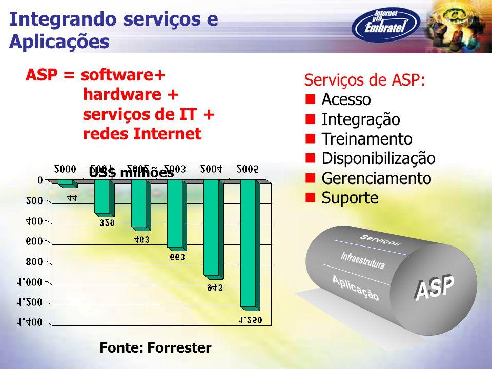 Integrando serviços e Aplicações Serviços de ASP: Acesso Integração Treinamento Disponibilização Gerenciamento Suporte ASP = software+ hardware + serv