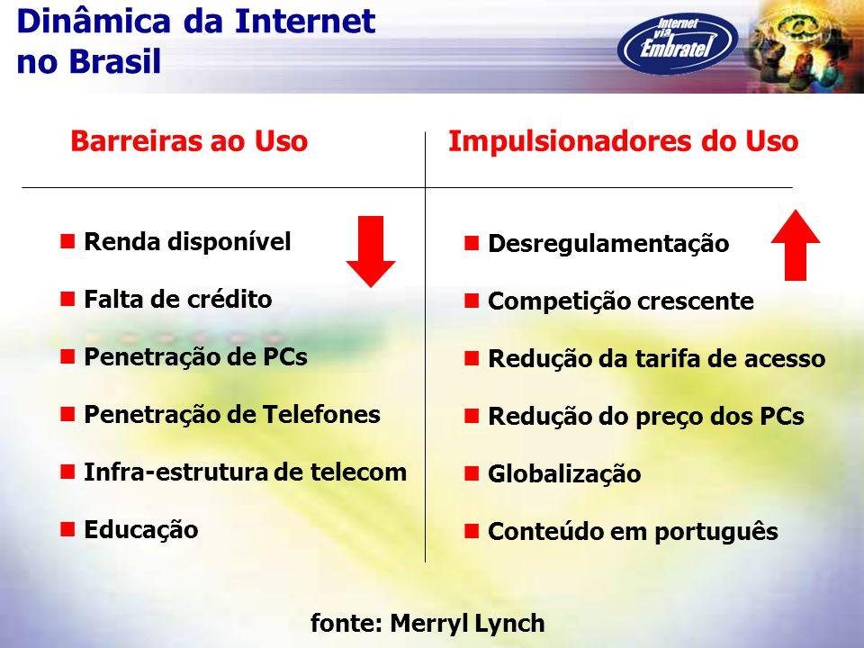 Dinâmica da Internet no Brasil Barreiras ao UsoImpulsionadores do Uso Renda disponível Falta de crédito Penetração de PCs Penetração de Telefones Infr
