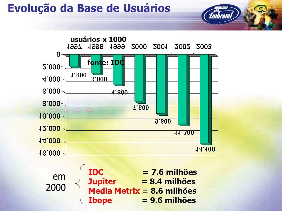 Evolução da Base de Usuários usuários x 1000 fonte: IDC IDC = 7.6 milhões Jupiter = 8.4 milhões Media Metrix = 8.6 milhões Ibope = 9.6 milhões em 2000