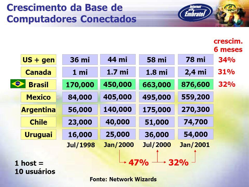 Preço Mensal do 2 Mbps (porta de roteador) Argentina US$ 9,400+ 25% Chile US$ 11,200+ 50% Austrália US$ 11,400+ 52% África Sul US$ 24,900+ 232% Alemanha US$ 4,500- 40% Reino Unido US$ 3,600- 52% US US$ 3,000- 60% Japão US$ 3,700- 51% Brasil US$ 7,500 (*) (*) preço médio de mercado