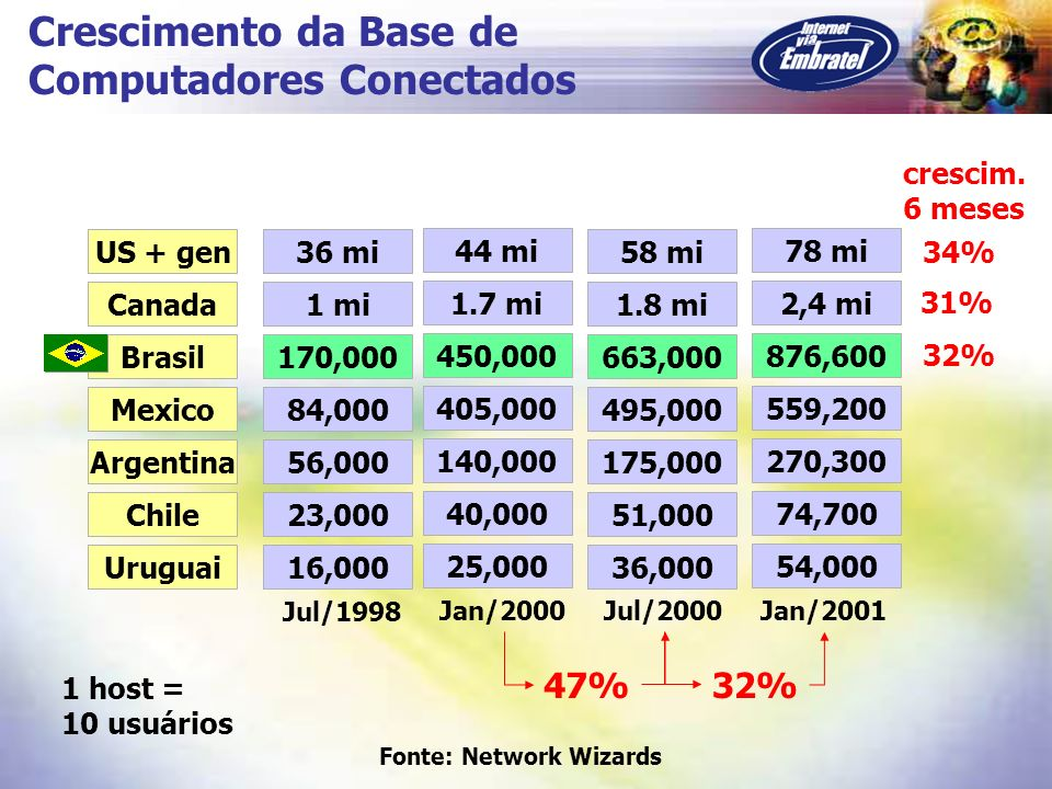 US + gen Canada Brasil Mexico Argentina Chile 36 mi 1 mi 170,000 84,000 56,000 23,000 Uruguai16,000 Jul/1998 44 mi 1.7 mi 450,000 405,000 140,000 40,0