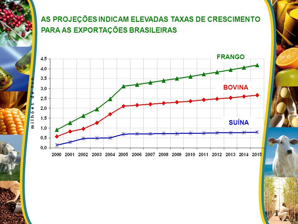 AS PROJEÇÕES INDICAM ELEVADAS TAXAS DE CRESCIMENTO PARA AS EXPORTAÇÕES BRASILEIRAS FRANGO BOVINA SUÍNA