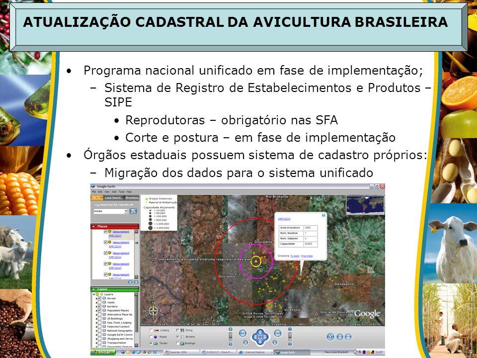 ATUALIZAÇÃO CADASTRAL DA AVICULTURA BRASILEIRA Programa nacional unificado em fase de implementação; –Sistema de Registro de Estabelecimentos e Produt