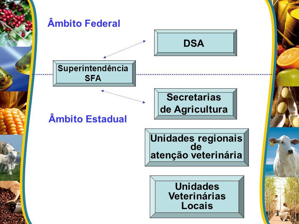 DSA Secretarias de Agricultura Superintendência SFA Unidades regionais de atenção veterinária Âmbito Federal Âmbito Estadual Unidades Veterinárias Loc