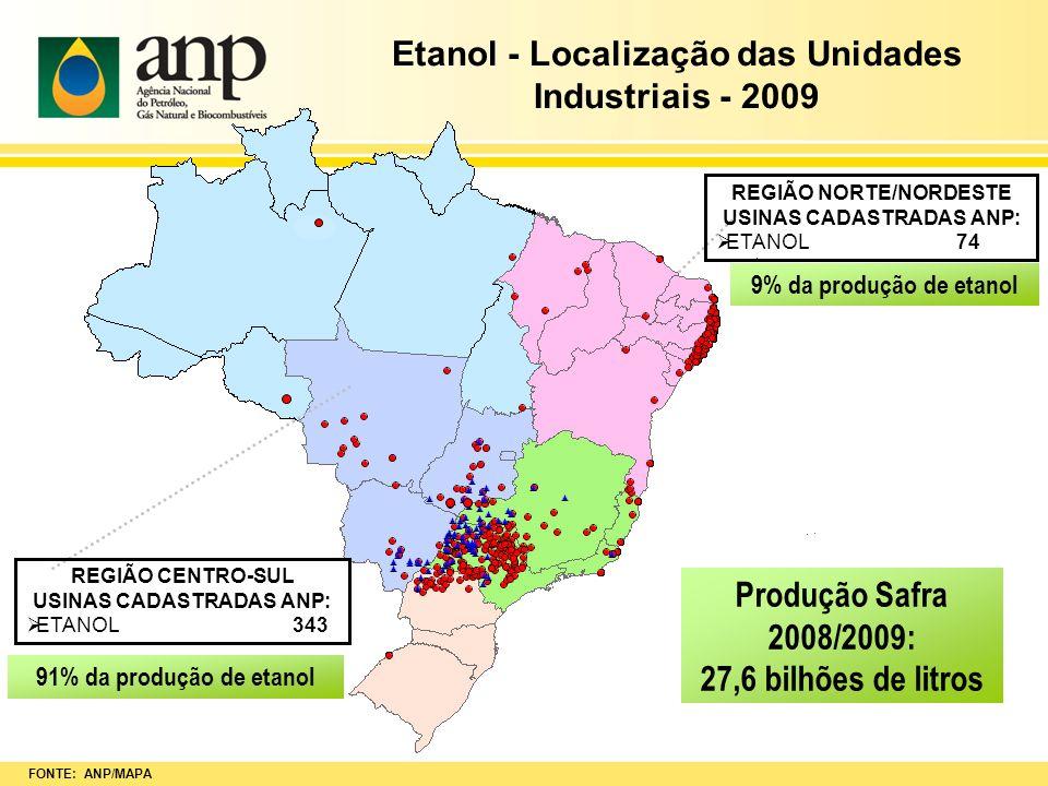 FONTE: ANP/MAPA Produção Safra 2008/2009: 27,6 bilhões de litros REGIÃO NORTE/NORDESTE USINAS CADASTRADAS ANP: ETANOL 74 91% da produção de etanol 9%