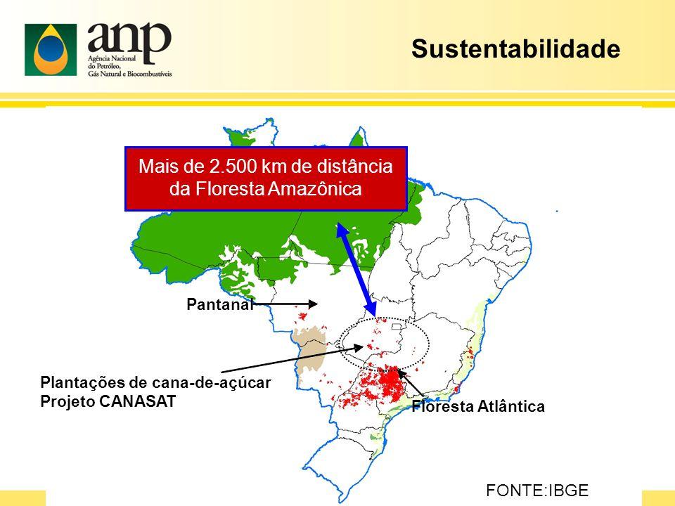Amazon Forest Pantanal Floresta Atlântica Plantações de cana-de-açúcar Projeto CANASAT Mais de 2.500 km de distância da Floresta Amazônica FONTE:IBGE