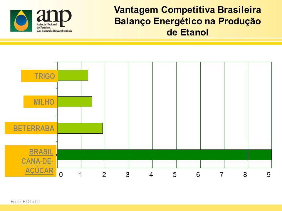 Fonte: F.O.Licht TRIGO MILHO BETERRABA BRASIL CANA-DE- AÇÚCAR Vantagem Competitiva Brasileira Balanço Energético na Produção de Etanol 0 1 2 3 4 5 6 7