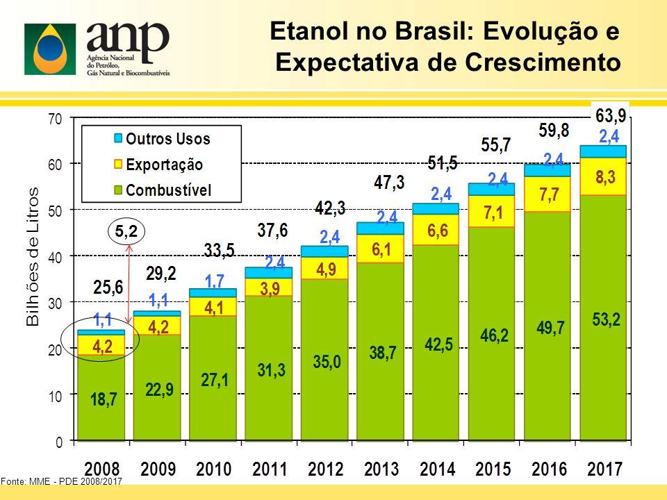 Fonte: MME - PDE 2008/2017 Etanol no Brasil: Evolução e Expectativa de Crescimento 5,2