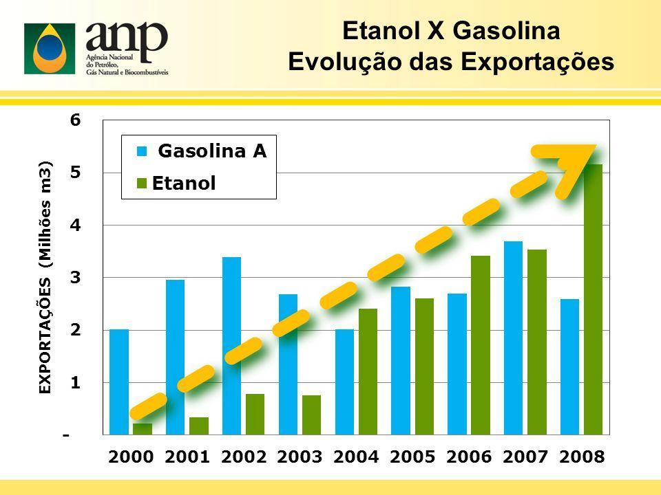 Etanol X Gasolina Evolução das Exportações