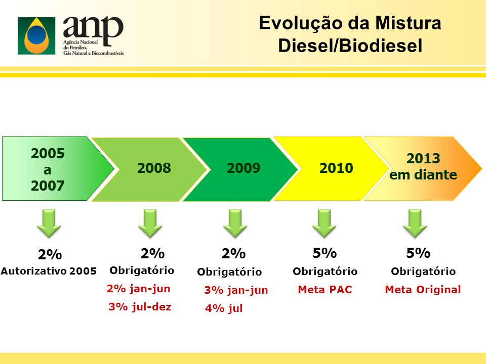 Evolução da Mistura Diesel/Biodiesel 2005 a 2007 Autorizativo 2005 2% 2008 Obrigatório 2% jan-jun 3% jul-dez 2% 2013 em diante 5% 20102009 Obrigatório