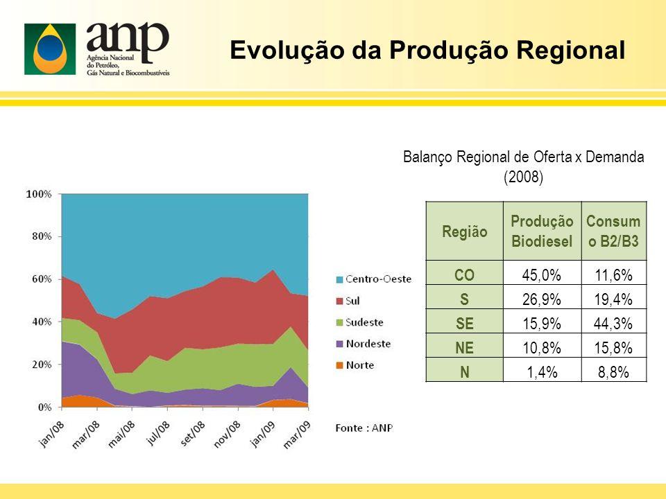 Região Produção Biodiesel Consum o B2/B3 CO 45,0%11,6% S 26,9%19,4% SE 15,9%44,3% NE 10,8%15,8% N 1,4%8,8% Balanço Regional de Oferta x Demanda (2008)