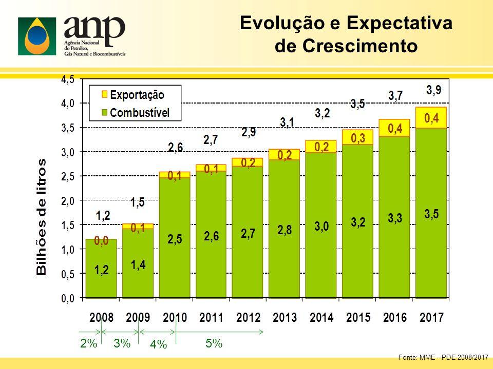 Fonte: MME - PDE 2008/2017 2% 3% 4% 5% Evolução e Expectativa de Crescimento