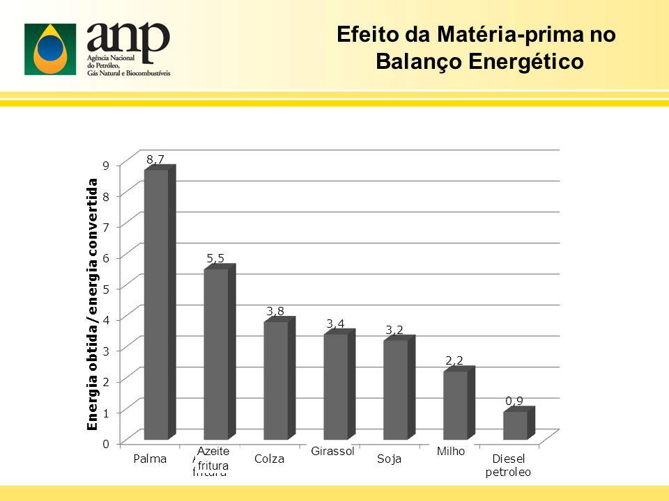 Efeito da Matéria-prima no Balanço Energético Azeite fritura GirassolMilho
