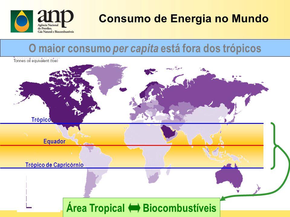 Equador Trópico de Câncer Consumo de energia per capita (em toneladas de óleo equivalente) Trópico de Capricórnio O maior consumo per capita está fora
