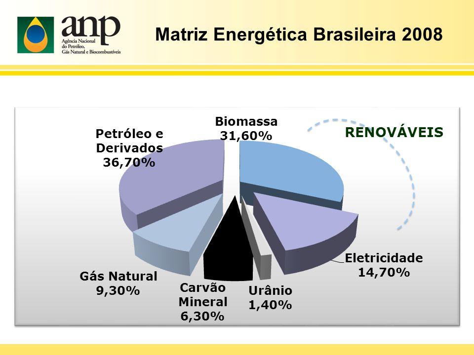 RENOVÁVEIS Matriz Energética Brasileira 2008